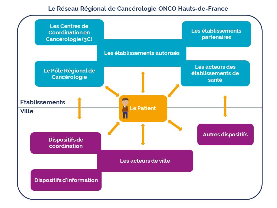 Schéma Organisation des soins en cancérologie